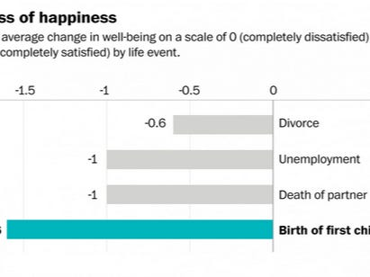 Science Says That Having A Baby Is More Depressing Than Divorce, Unemployment And The Death of A Partner - Daily Mail