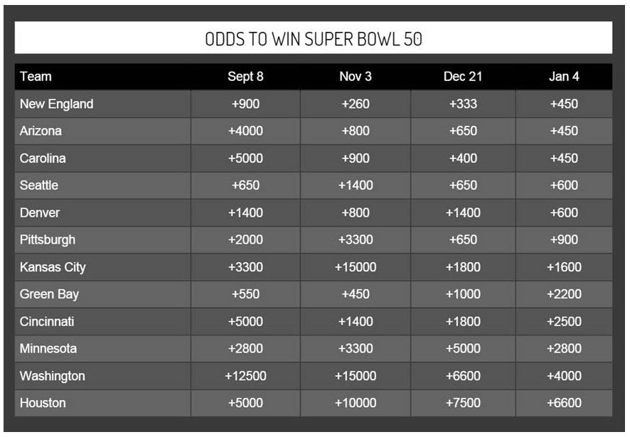 superbowl odds snapshot