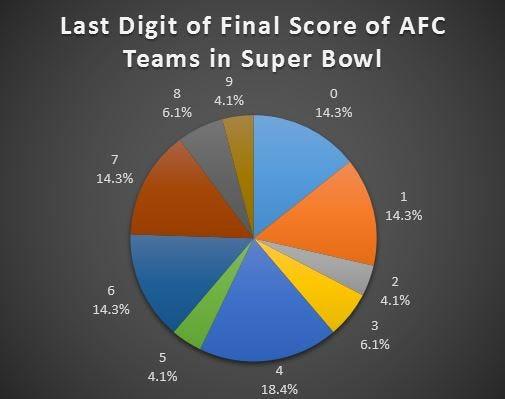 final score last digit AFC