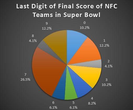 final score last digit NFC