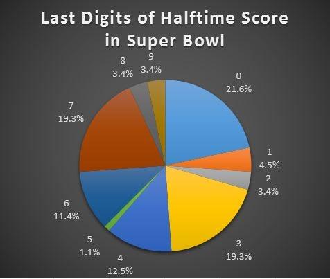 half score last digit total