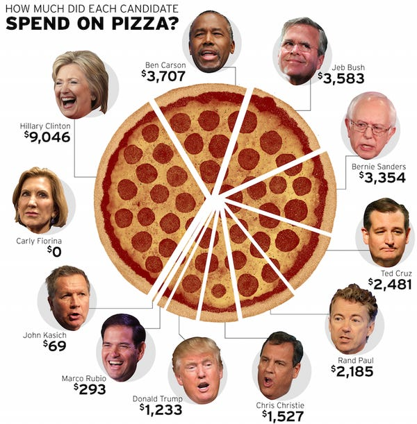 presidential-pizza-chart
