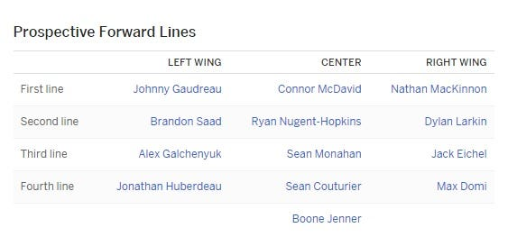 north-america-projected-forwards