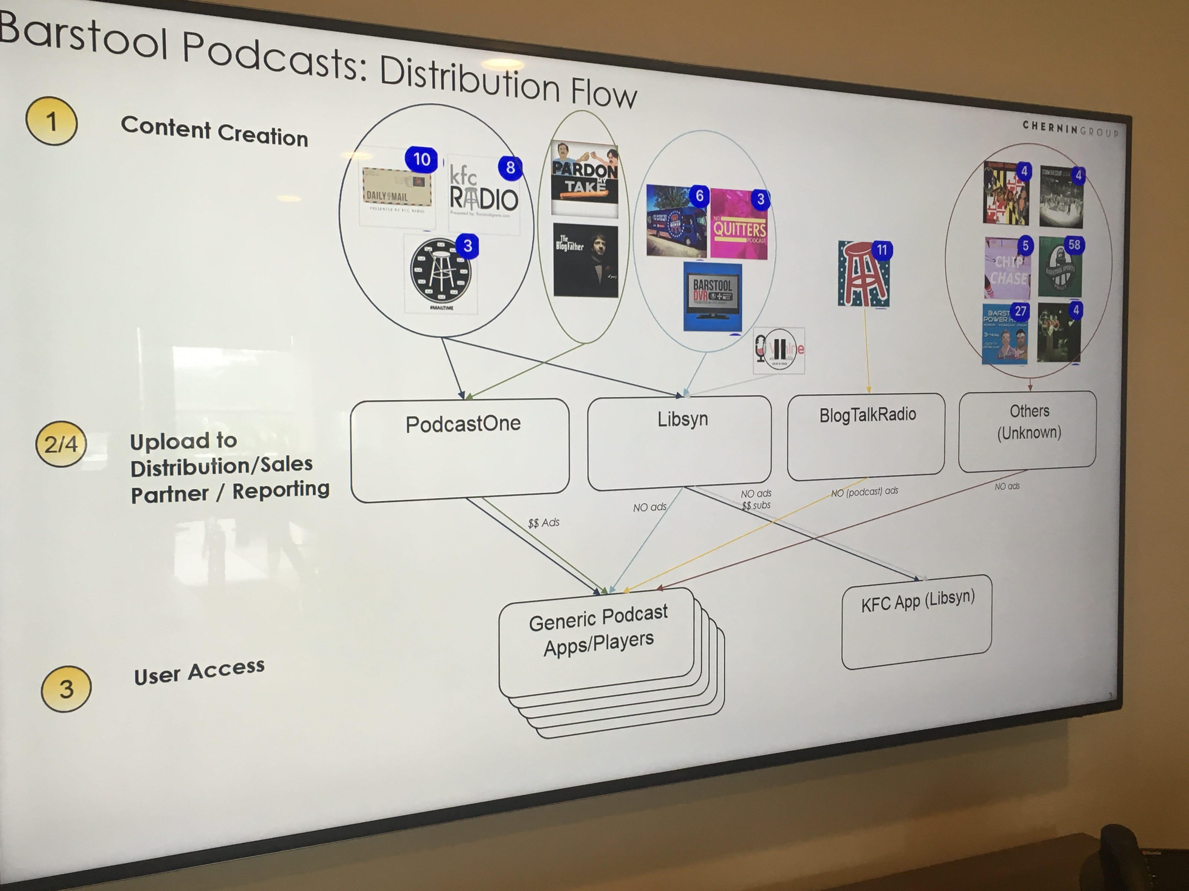 podcastchart