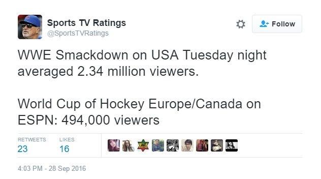 worldcup-hockey-ratings