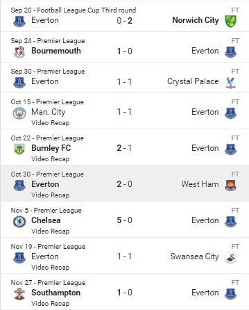 17-Everton