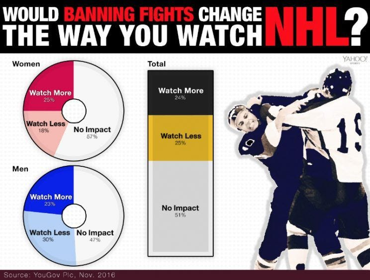 hockey-fight-poll