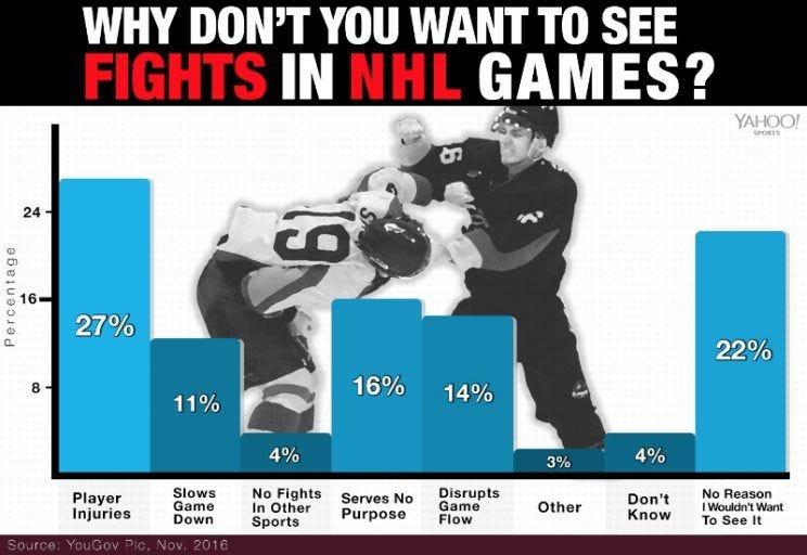 hockey-fight-poll2