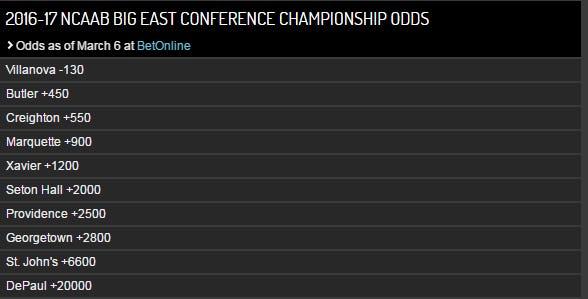 Big East odds